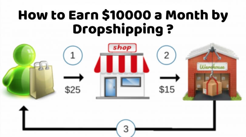 Photo of How to Make $10000 a Month by Dropshipping – Easy steps to make Money